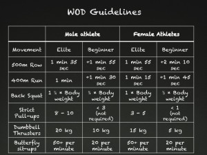WOD guidelines